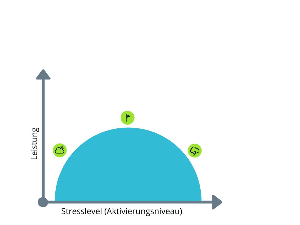 Stress-und-seine-Folgen